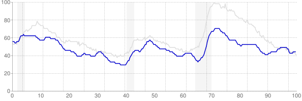 Oklahoma monthly unemployment rate chart from 1990 to October 2017